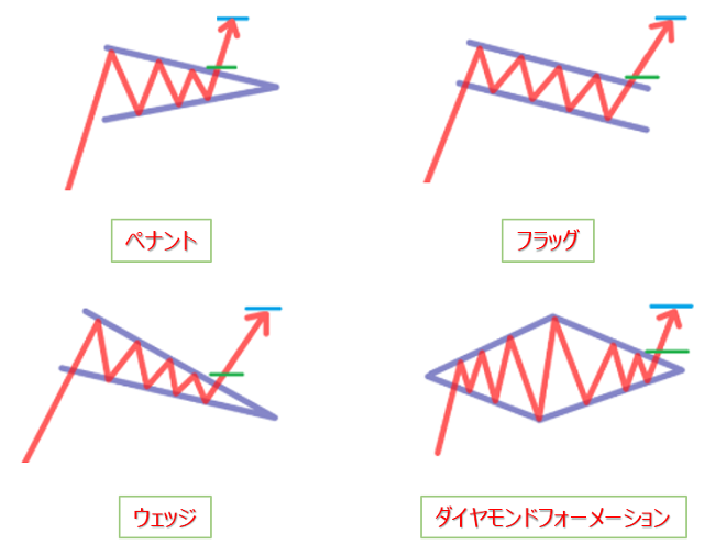 トレンド継続シグナルのチャートパターン