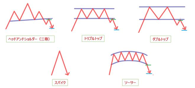 トレンド反転シグナルのチャートパターン