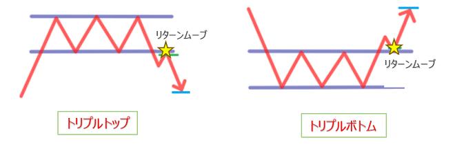 FXのチャートパターン(トリプルトップとトリプルボトム)