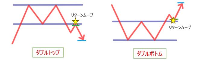 FXのチャートパターン(ダブルトップとダブルボトム)