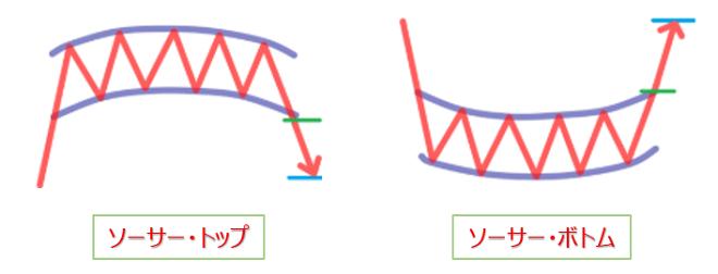 FXのチャートパターン(ソーサー)