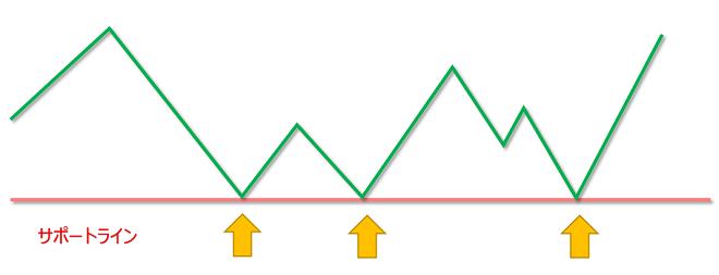 FXのサポートライン(支持線)