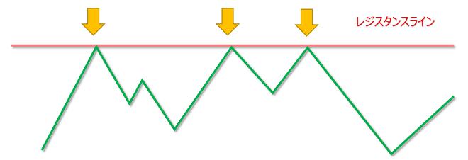 FXのレジスタンスライン(抵抗線)