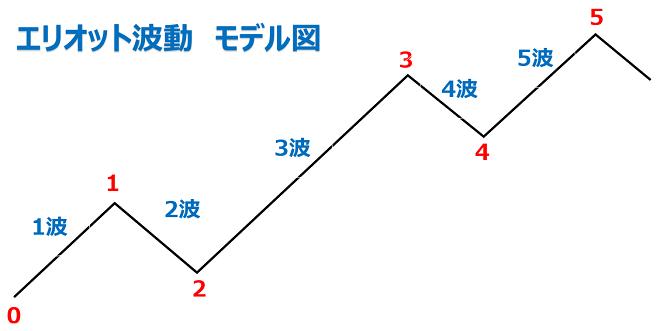 FXのエリオット波動のモデル図