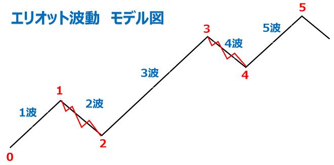 FXのエリオット波動のモデル図(上昇トレンド)