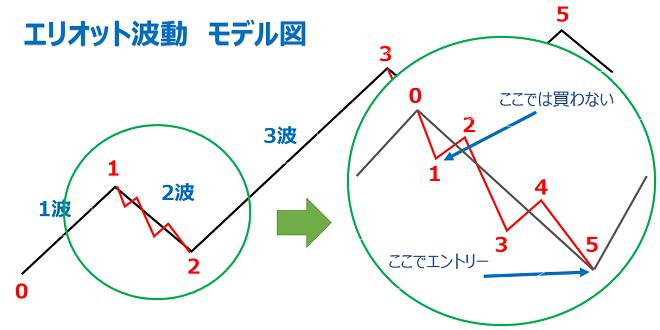 エリオット波動のフラクタル構造についての説明