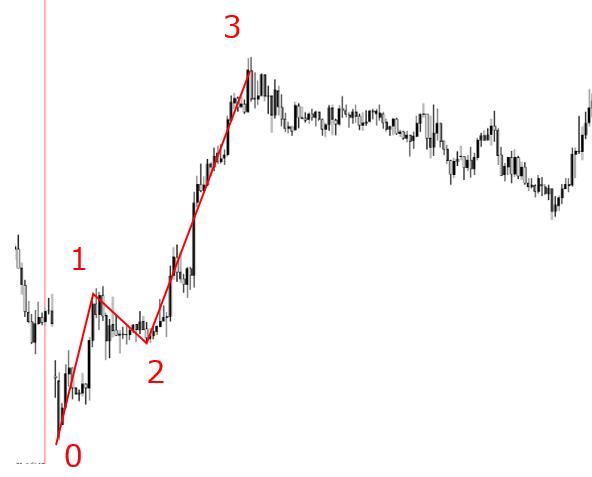 FXのチャートにエリオット波動をあてた画像