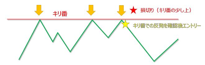 FXのキリのいい数字でのエントリー位置や利確・損切り位置
