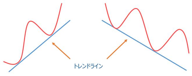 FXのトレンドライン(チャネルライン)