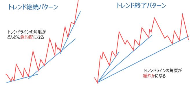 トレンドラインの角度、引き方