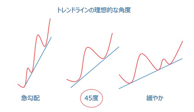 FXのトレンドラインの角度でトレンドの強さがわかる画像
