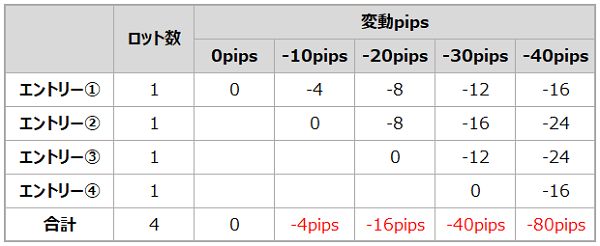 ピラミッディングナンピンの損失ピップス変動表