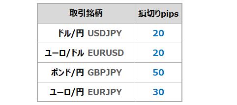 FXの通貨毎の損切りピップス