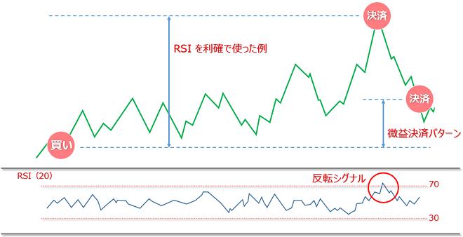 FXのRSIを利確ポイントとして使った例