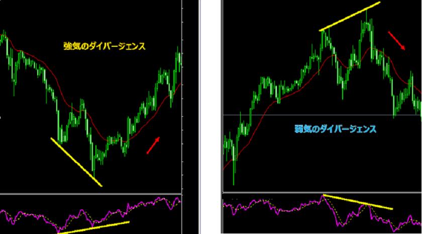 FXのRSIでトレンド転換を表す強気のダイバージェンスと弱気のダイバージェンス