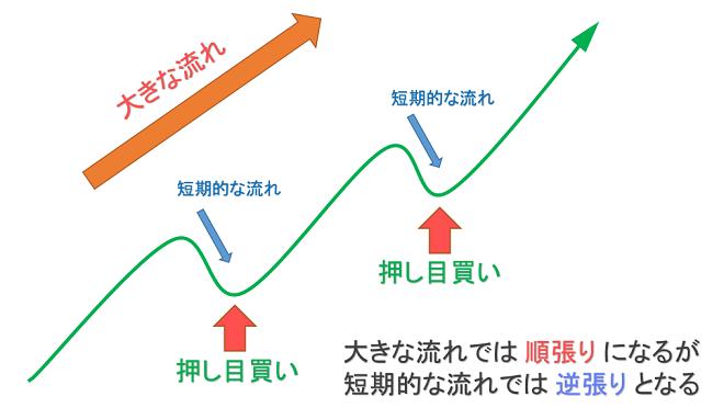 FXで順張りトレードするには、逆張りトレードができなければならないことを示した図