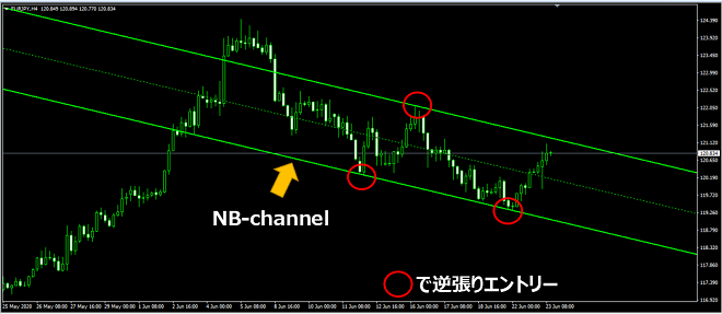 NB-channelのエントリーポイント