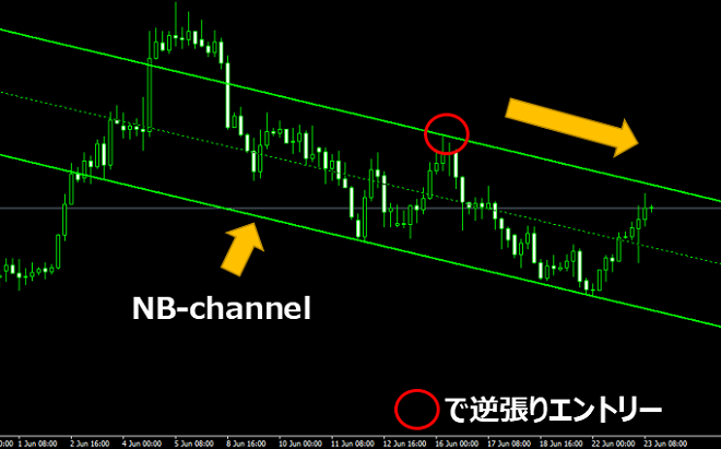 NB-channelのエントリーポイント(順張りエントリー)