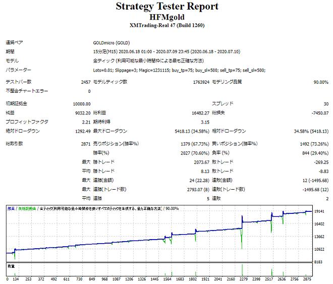 スキャルピングEAのHFMgoldのバックテストデータ