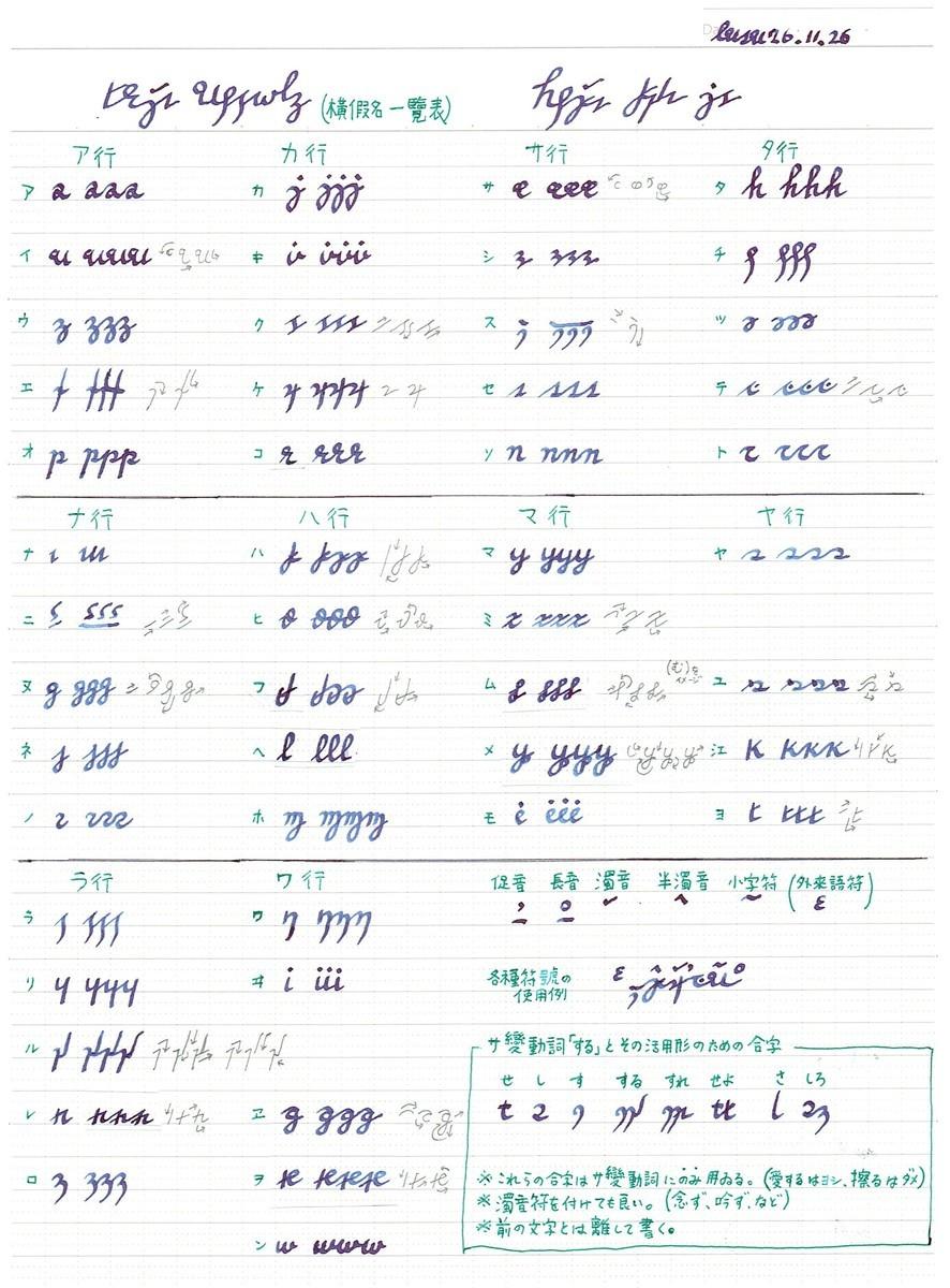 カタカナ → ヨコガナ對應表 1