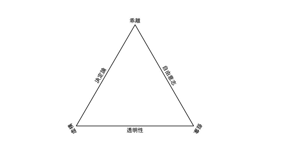 現實に就いての一般三角形