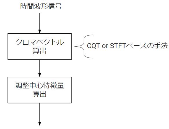 f:id:Kurene:20210306174118p:plain