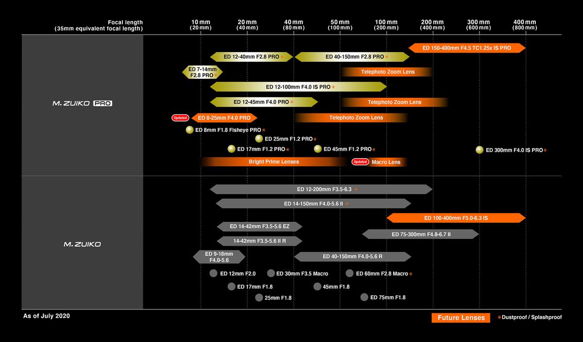 「M.ZUIKO DIGITAL」レンズロードマップ