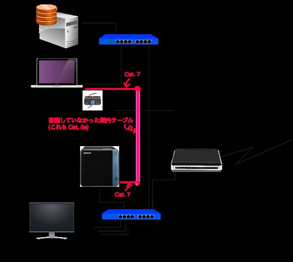 壁内 Cat. 5e ケーブルを利用した 10GbE 配線