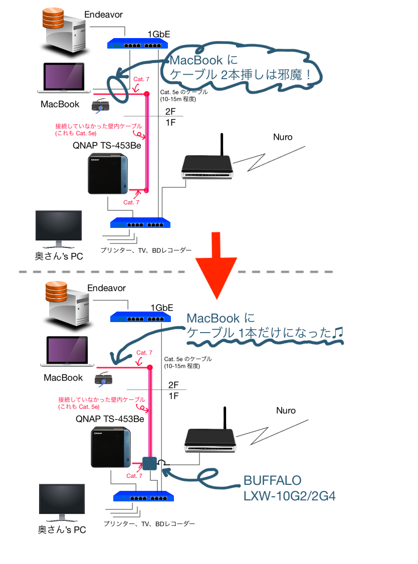 やっぱり Macbook に LAN ケーブル 2本はジャマ!
