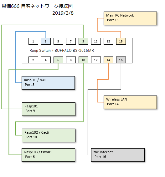 2019.3.8 KuroNeko666 Home network