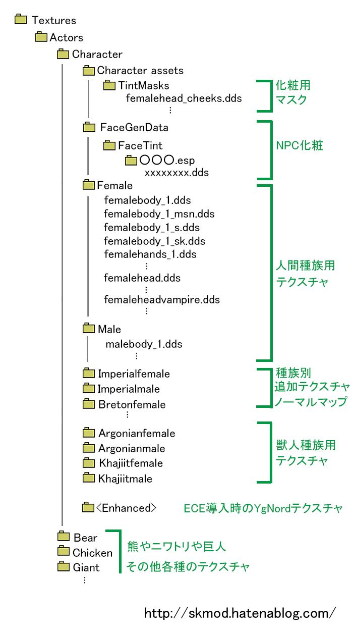 skyrimフォルダ構成図テクスチャ(キャラクタ)
