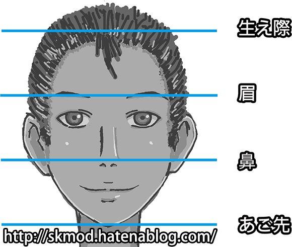 生え際、眉、鼻、あご先の間隔