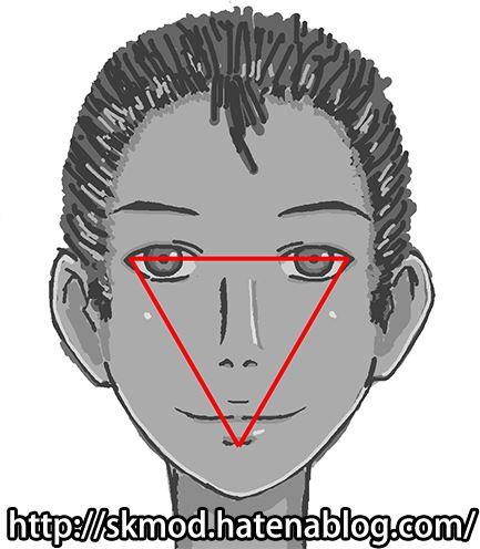 顔の正三角形