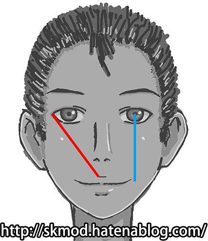 小鼻と口の目安
