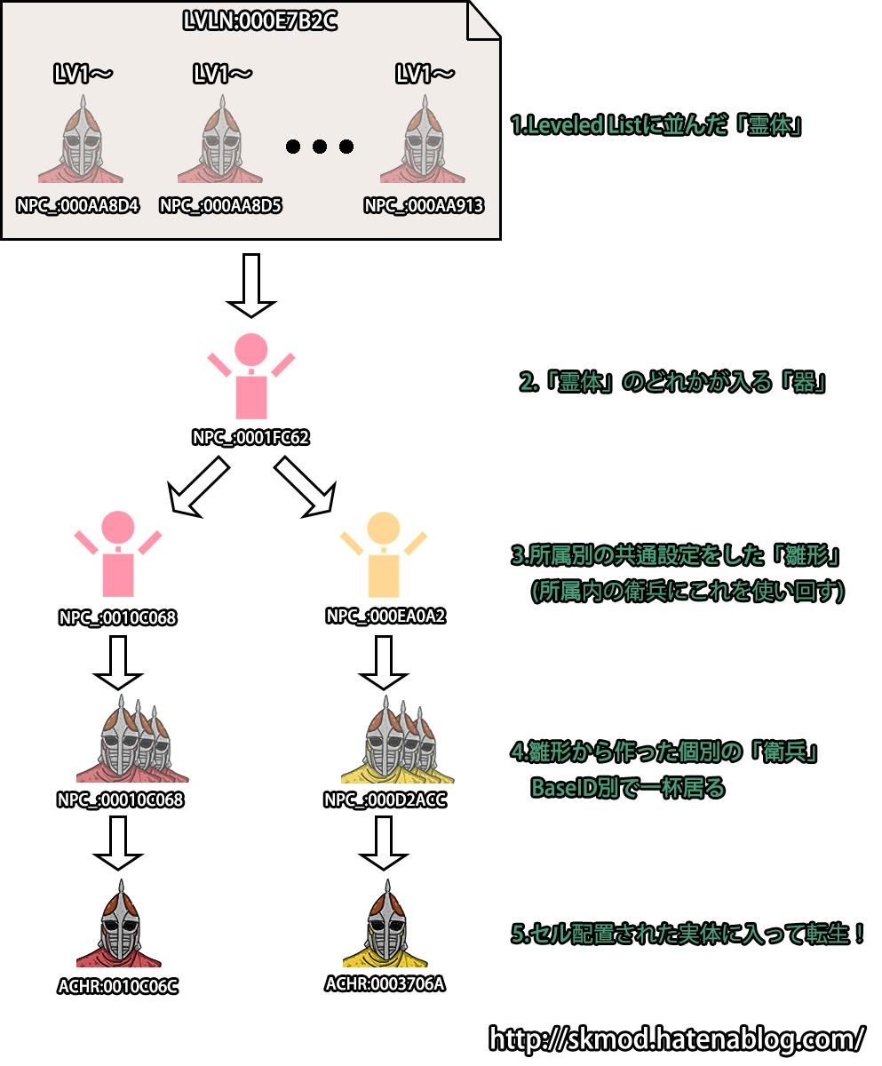 LeveledNPCの構造