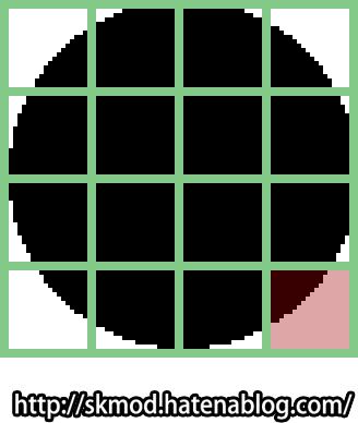 ピクセル解像度にレンダリング