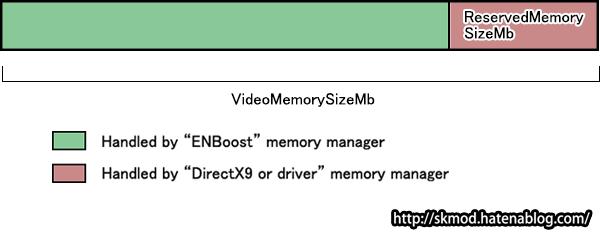ENBoost使用時の2種類のVRAM空間