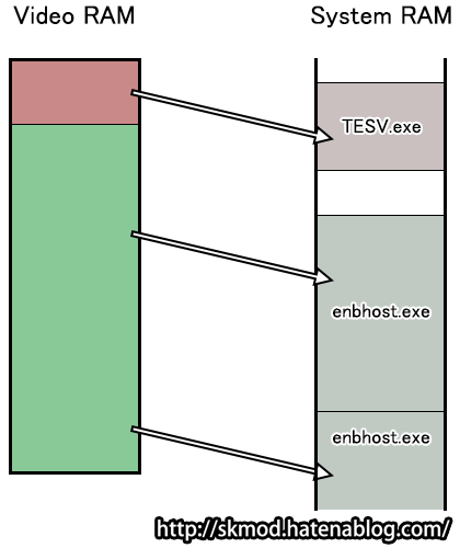 ENBoostのVRAM管理
