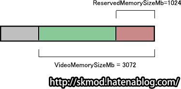 ENBoost3GB、DirectX1GB