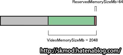 ReservedMemorySizeMb64MB