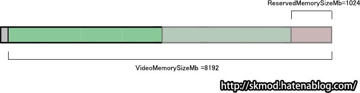 VRAM8GBでReservedMemorySizeMb1GB