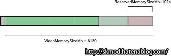 ローカルメモリの1.5倍のVRAM確保