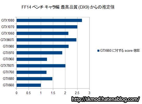 FF14ベンチの推定値(DirectX9)