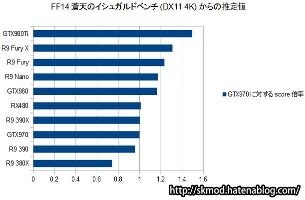 DirectX11(4K)でのRadeonベンチ推定値