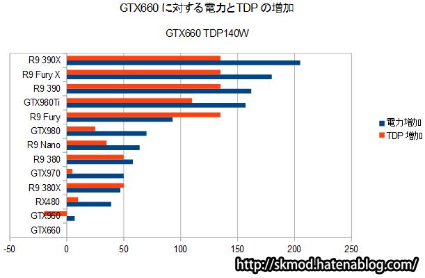 Radeonの消費電力推定値