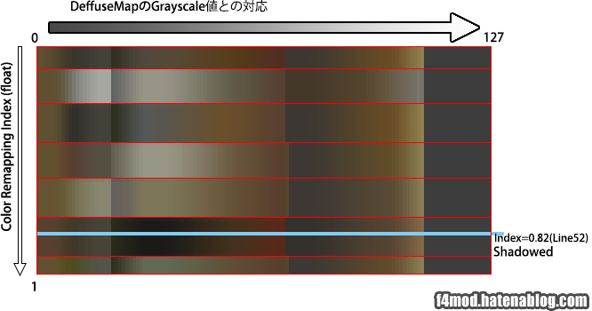 Shadowed仕様のIndex