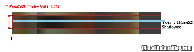 Indexの設定範囲