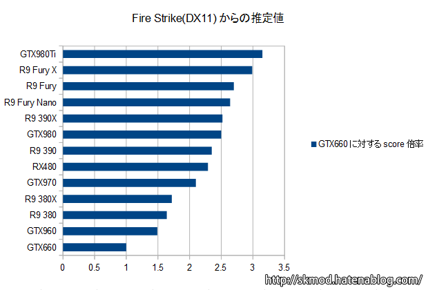 FireStrikeからの推定値