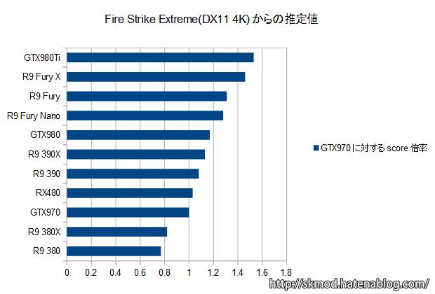 FireStrikeExtremeからの推定値