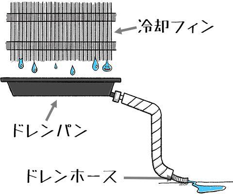 エアコンの排水フロー